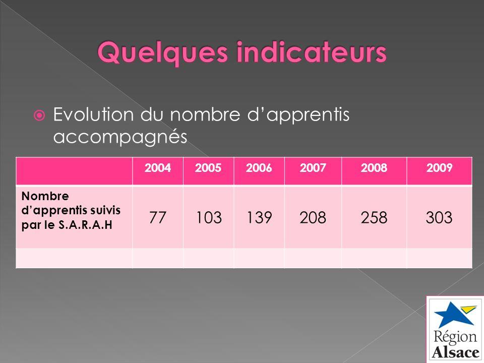 Evolution du nombre dapprentis accompagnés 200420052006200720082009 Nombre dapprentis suivis par le S.A.R.A.H 77103139208258303