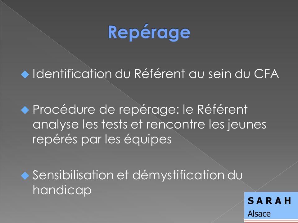 Identification du Référent au sein du CFA Procédure de repérage: le Référent analyse les tests et rencontre les jeunes repérés par les équipes Sensibi
