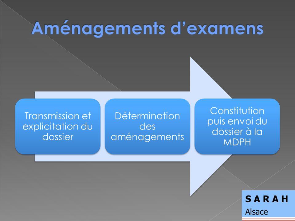 Transmission et explicitation du dossier Détermination des aménagements Constitution puis envoi du dossier à la MDPH