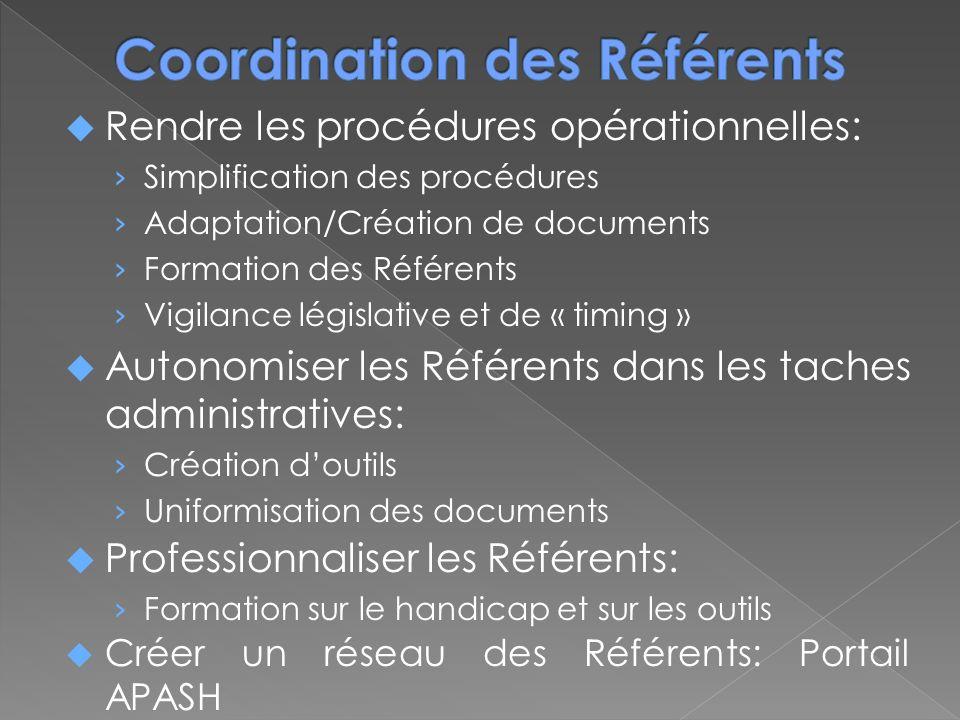Rendre les procédures opérationnelles: Simplification des procédures Adaptation/Création de documents Formation des Référents Vigilance législative et