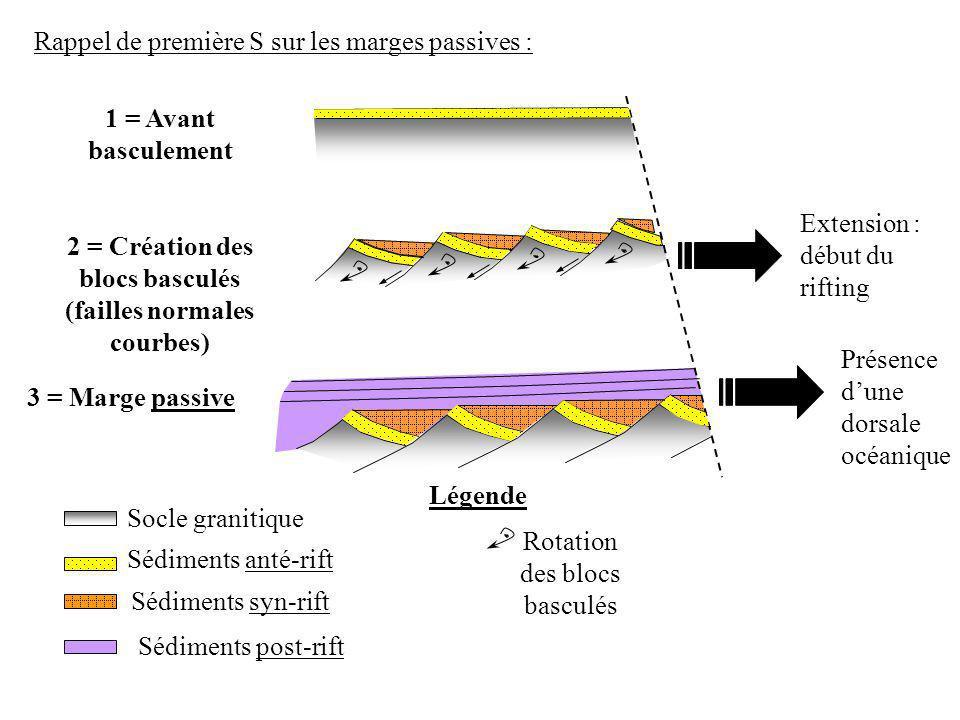 1 = Avant basculement 2 = Création des blocs basculés (failles normales courbes) 3 = Marge passive Sédiments syn-rift Sédiments post-rift Légende Socl