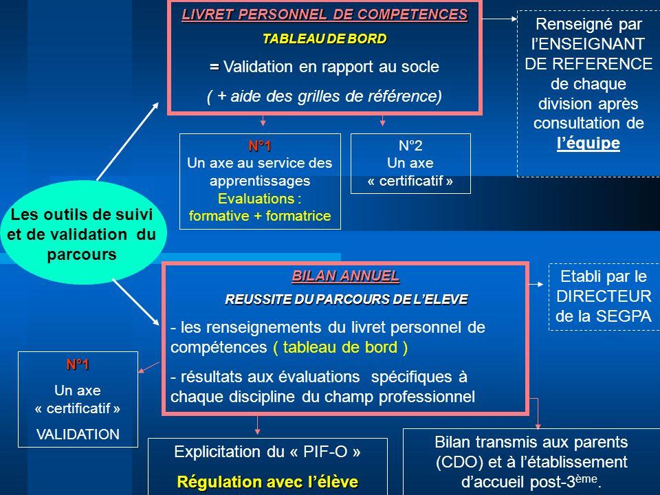 Les outils de suivi et de validation du parcours BILAN ANNUEL REUSSITE DU PARCOURS DE LELEVE - les renseignements du livret personnel de compétences (