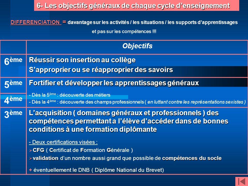 6- Les objectifs généraux de chaque cycle denseignement Objectifs 6 ème Réussir son insertion au collège Sapproprier ou se réapproprier des savoirs 5