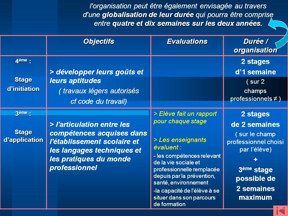ObjectifsEvaluations Durée / organisation 4 ème : Stagedinitiation > développer leurs goûts et leurs aptitudes ( travaux légers autorisés cf code du t