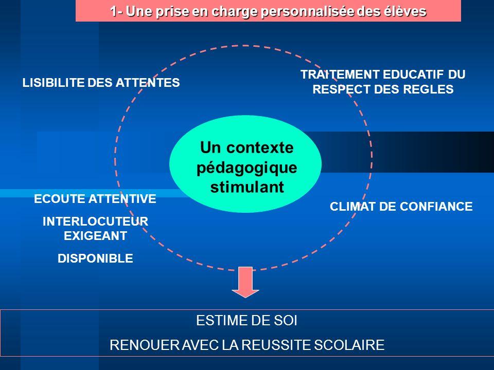 1- Une prise en charge personnalisée des élèves CLIMAT DE CONFIANCE ECOUTE ATTENTIVE INTERLOCUTEUR EXIGEANT DISPONIBLE TRAITEMENT EDUCATIF DU RESPECT