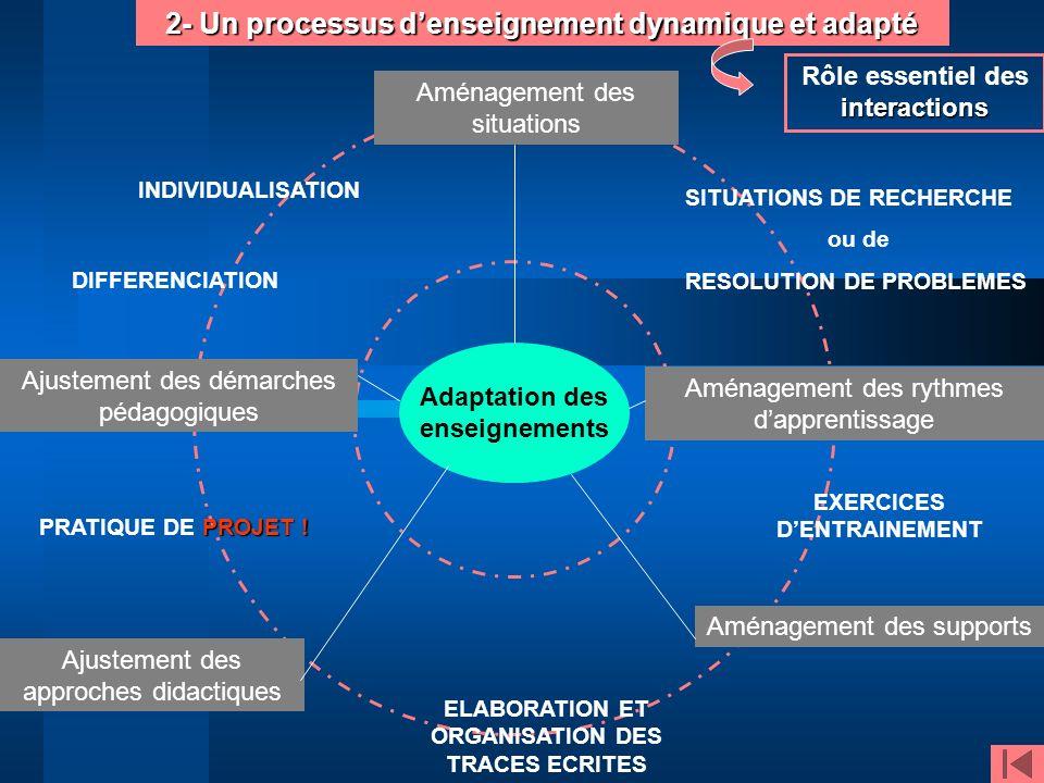2- Un processus denseignement dynamique et adapté Aménagement des situations Aménagement des supports Aménagement des rythmes dapprentissage Ajustemen
