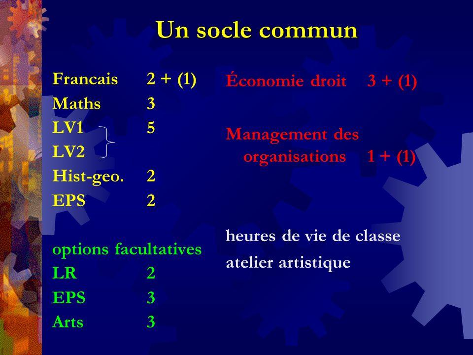 Un socle commun Francais 2 + (1) Maths3 LV15 LV2 Hist-geo.2 EPS2 options facultatives LR2 EPS3 Arts3 Économie droit 3 + (1) Management des organisatio