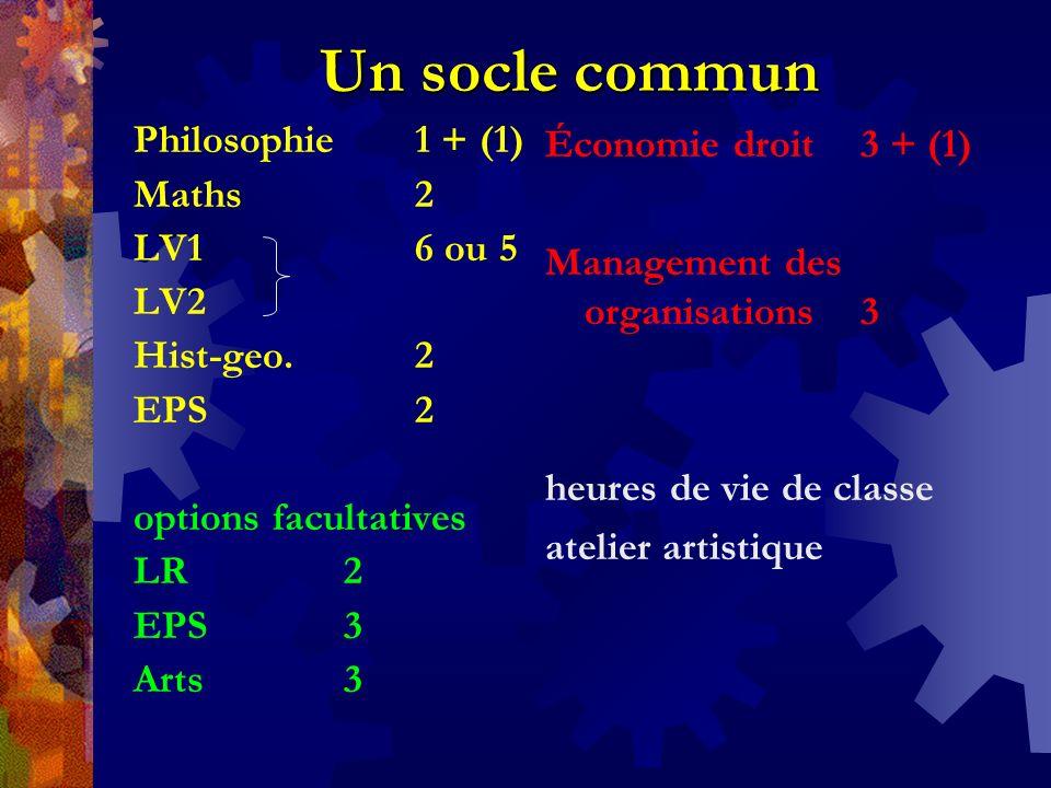Un socle commun Philosophie 1 + (1) Maths 2 LV1 6 ou 5 LV2 Hist-geo. 2 EPS 2 options facultatives LR2 EPS3 Arts3 Économie droit 3 + (1) Management des