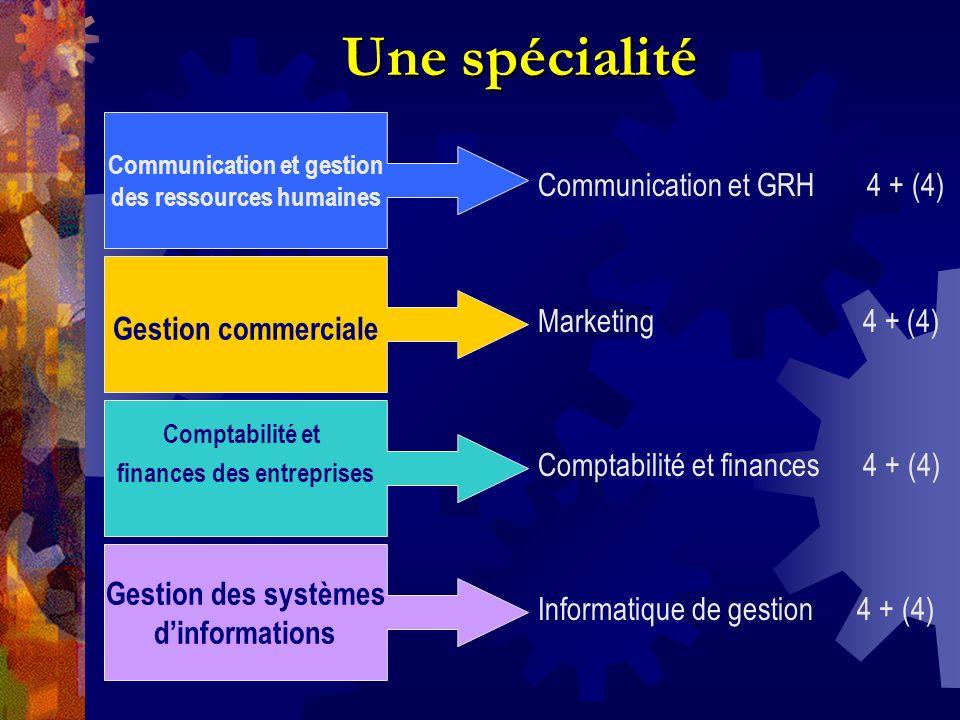 Une spécialité Communication et gestion des ressources humaines Gestion commerciale Comptabilité et finances des entreprises Gestion des systèmes dinformations Communication et GRH 4 + (4) Marketing 4 + (4) Comptabilité et finances 4 + (4) Informatique de gestion 4 + (4)