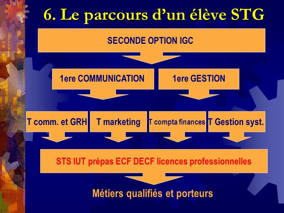 6. Le parcours dun élève STG T comm. et GRHT marketing T compta finances T Gestion syst. STS IUT prépas ECF DECF licences professionnelles SECONDE OPT