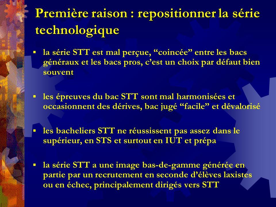 Première raison : repositionner la série technologique la série STT est mal perçue, coincée entre les bacs généraux et les bacs pros, cest un choix par défaut bien souvent les épreuves du bac STT sont mal harmonisées et occasionnent des dérives, bac jugé facile et dévalorisé les bacheliers STT ne réussissent pas assez dans le supérieur, en STS et surtout en IUT et prépa la série STT a une image bas-de-gamme générée en partie par un recrutement en seconde délèves laxistes ou en échec, principalement dirigés vers STT