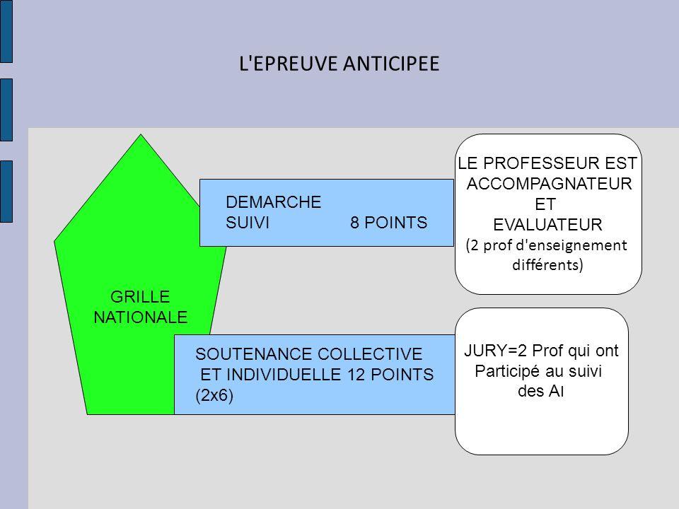L'EPREUVE ANTICIPEE GRILLE NATIONALE DEMARCHE SUIVI 8 POINTS SOUTENANCE COLLECTIVE ET INDIVIDUELLE 12 POINTS (2x6) LE PROFESSEUR EST ACCOMPAGNATEUR ET