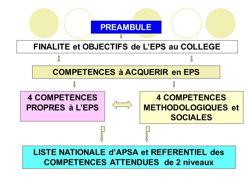 PREAMBULE FINALITE et OBJECTIFS de LEPS au COLLEGE 4 COMPETENCES PROPRES à LEPS 4 COMPETENCES METHODOLOGIQUES et SOCIALES LISTE NATIONALE dAPSA et REF