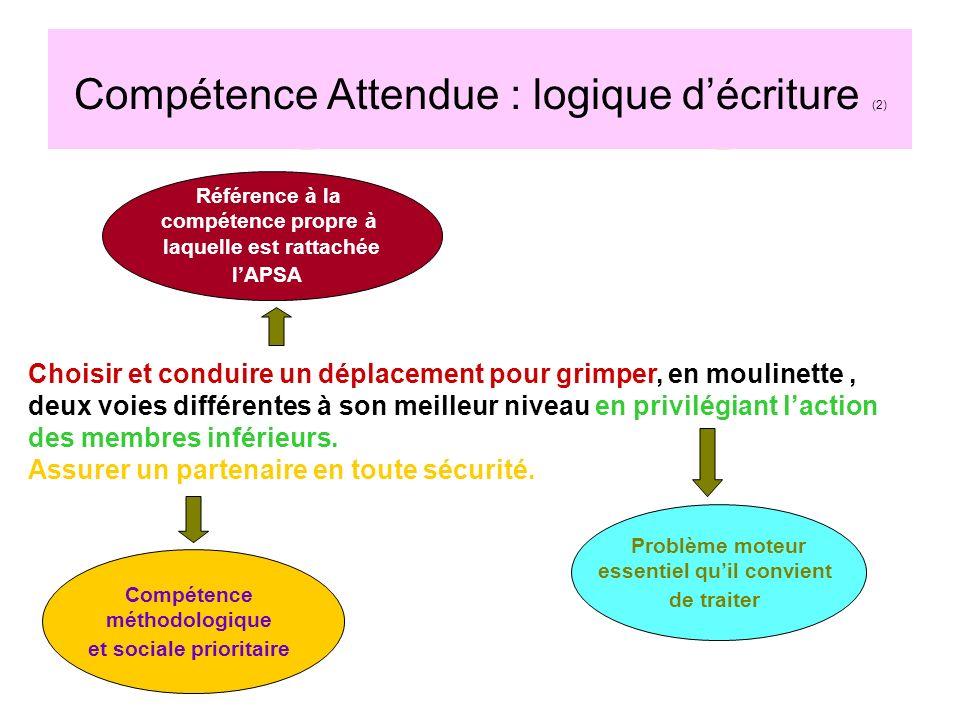 Compétence Attendue : logique décriture (2) Référence à la compétence propre à laquelle est rattachée lAPSA Problème moteur essentiel quil convient de