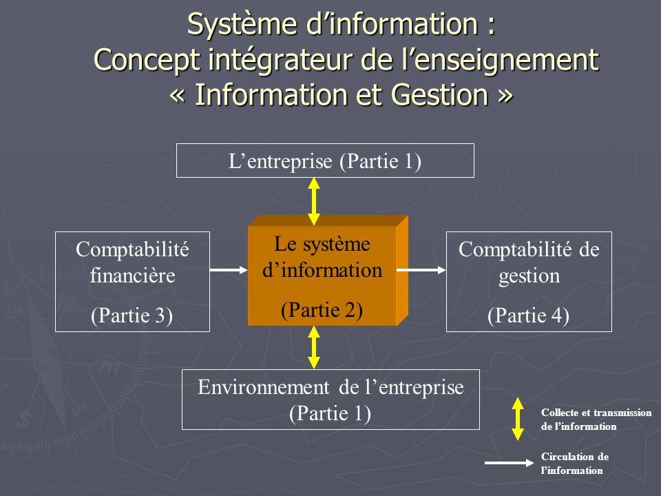 Système dinformation : Concept intégrateur de lenseignement « Information et Gestion » Comptabilité financière (Partie 3) Comptabilité de gestion (Partie 4) Le système dinformation (Partie 2) Environnement de lentreprise (Partie 1) Lentreprise (Partie 1) Collecte et transmission de linformation Circulation de linformation