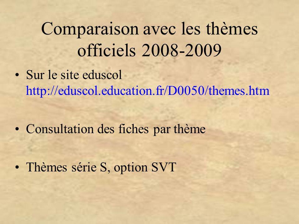 Comparaison avec les thèmes officiels 2008-2009 Sur le site eduscol http://eduscol.education.fr/D0050/themes.htm Consultation des fiches par thème Thè
