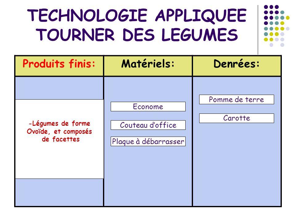 TECHNOLOGIE APPLIQUEE TOURNER DES LEGUMES Produits finis:Matériels:Denrées: -Légumes de forme Ovoïde, et composés de facettes Econome Plaque à débarra