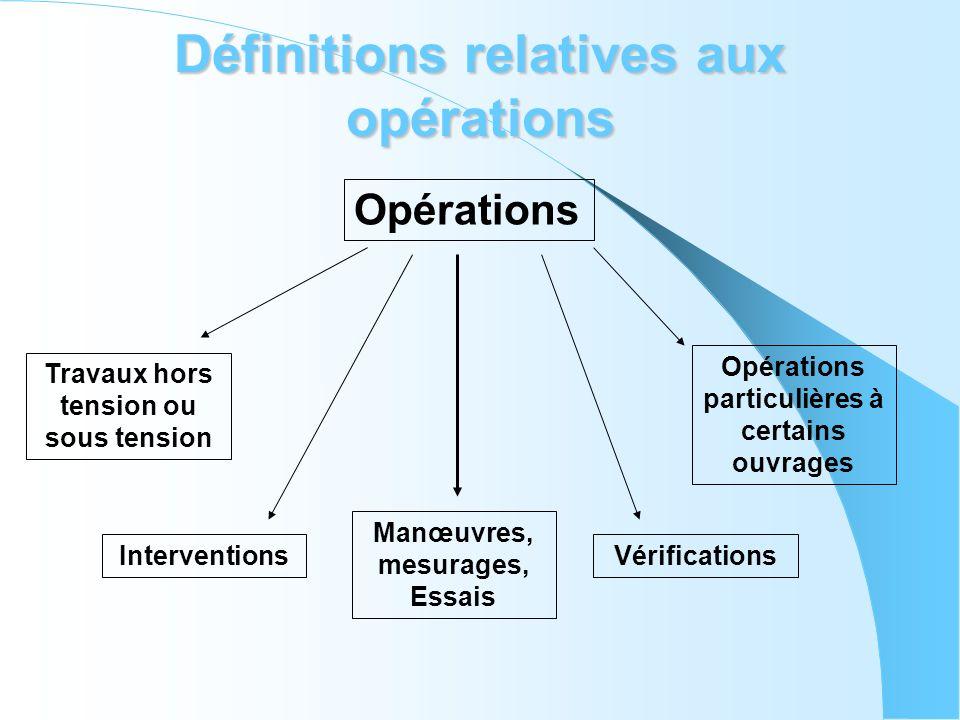 Définitions relatives aux opérations Opérations Travaux hors tension ou sous tension Interventions Manœuvres, mesurages, Essais Vérifications Opératio