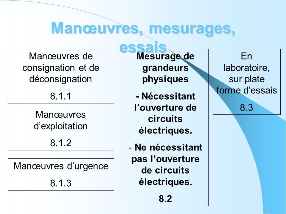 Manœuvres, mesurages, essais Manœuvres de consignation et de déconsignation 8.1.1 Manœuvres dexploitation 8.1.2 Manœuvres durgence 8.1.3 Mesurage de g