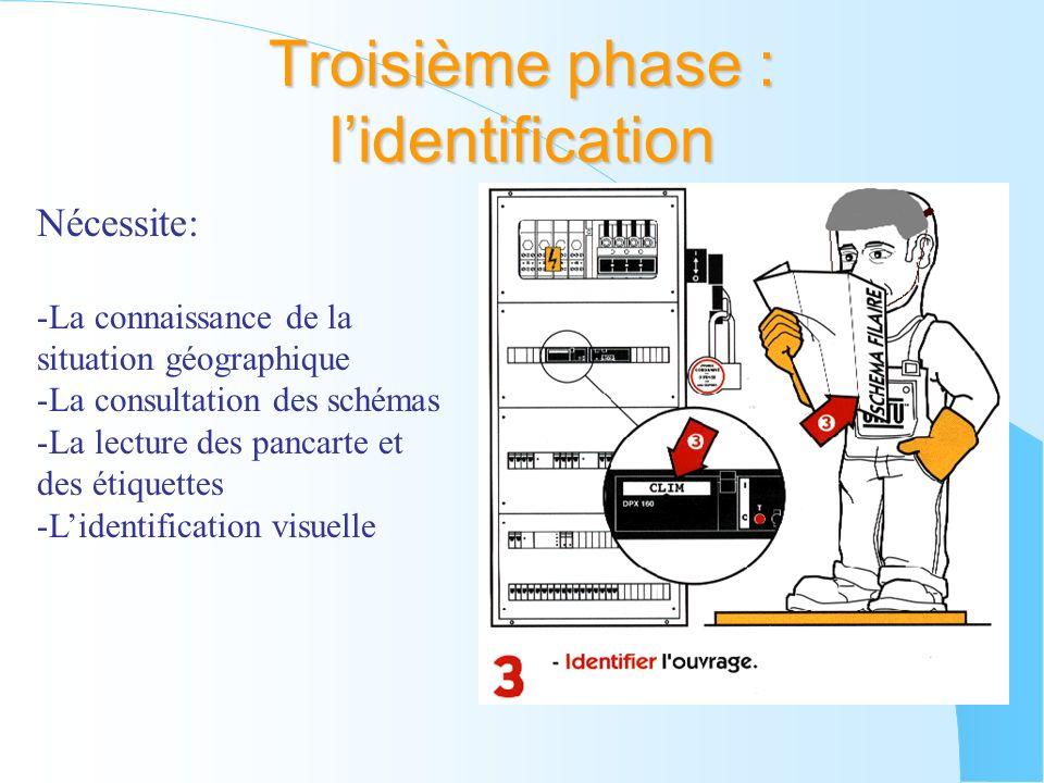 Nécessite: -La connaissance de la situation géographique -La consultation des schémas -La lecture des pancarte et des étiquettes -Lidentification visu