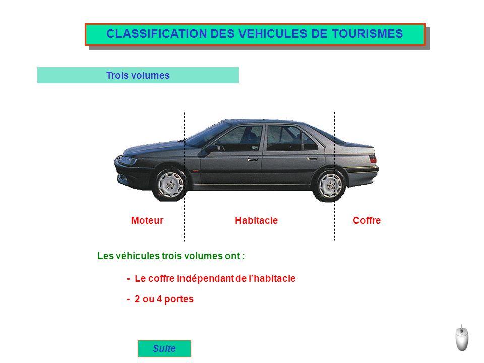 CLASSIFICATION DES VEHICULES DE TOURISMES Trois volumes Coffre Habitacle Moteur Les véhicules trois volumes ont : - Le coffre indépendant de lhabitacl