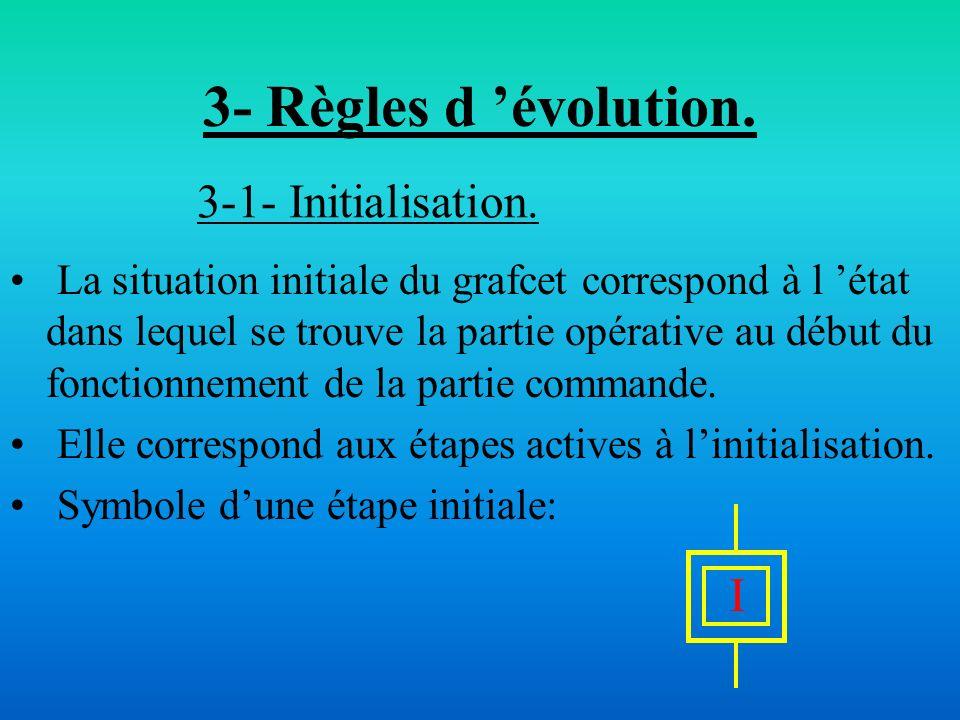 3- Règles d évolution. La situation initiale du grafcet correspond à l état dans lequel se trouve la partie opérative au début du fonctionnement de la