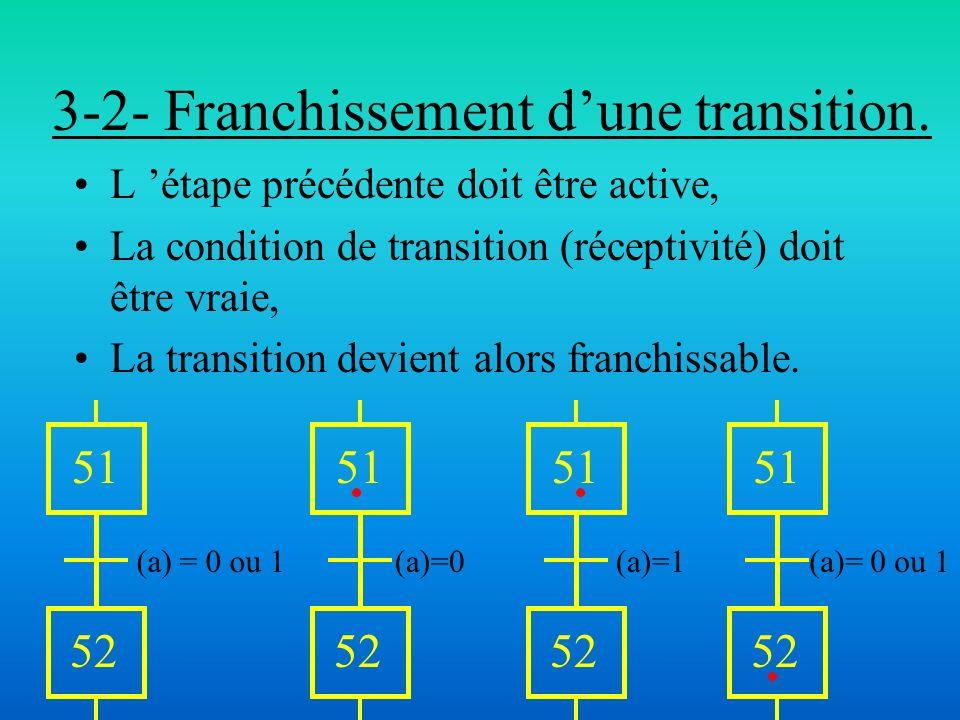 3-2- Franchissement dune transition. L étape précédente doit être active, La condition de transition (réceptivité) doit être vraie, La transition devi
