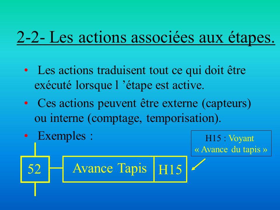 2-2- Les actions associées aux étapes. Les actions traduisent tout ce qui doit être exécuté lorsque l étape est active. Ces actions peuvent être exter