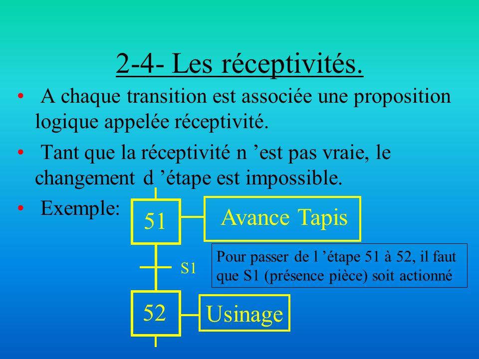 2-4- Les réceptivités. A chaque transition est associée une proposition logique appelée réceptivité. Tant que la réceptivité n est pas vraie, le chang