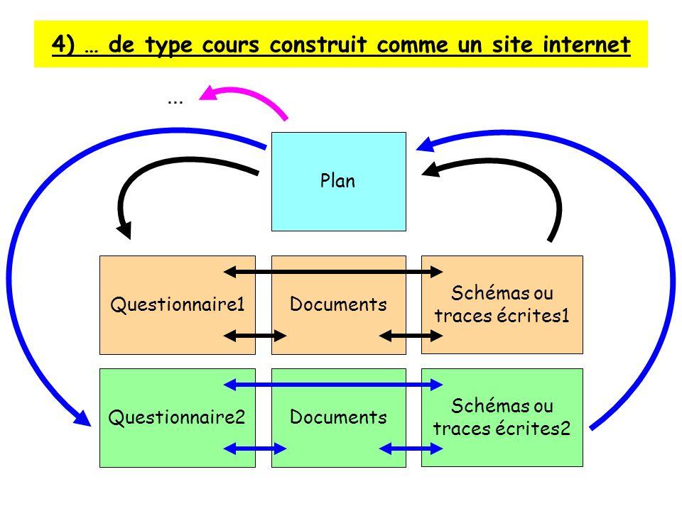 4) … de type cours construit comme un site internet Plan Questionnaire1Documents Schémas ou traces écrites1 Questionnaire2Documents Schémas ou traces