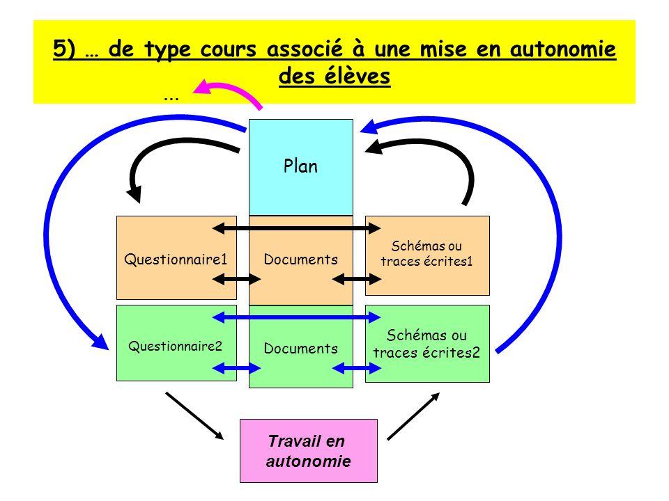 5) … de type cours associé à une mise en autonomie des élèves Plan Questionnaire1Documents Schémas ou traces écrites1 Questionnaire2 Documents Schémas