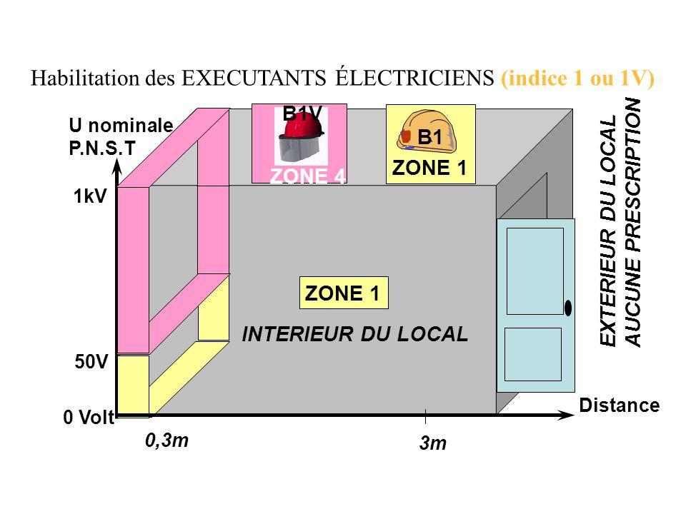 Habilitation des EXECUTANTS ÉLECTRICIENS (indice 1 ou 1V) 0,3m 3m Distance ZONE 1 INTERIEUR DU LOCAL EXTERIEUR DU LOCAL AUCUNE PRESCRIPTION 50V 1kV 0