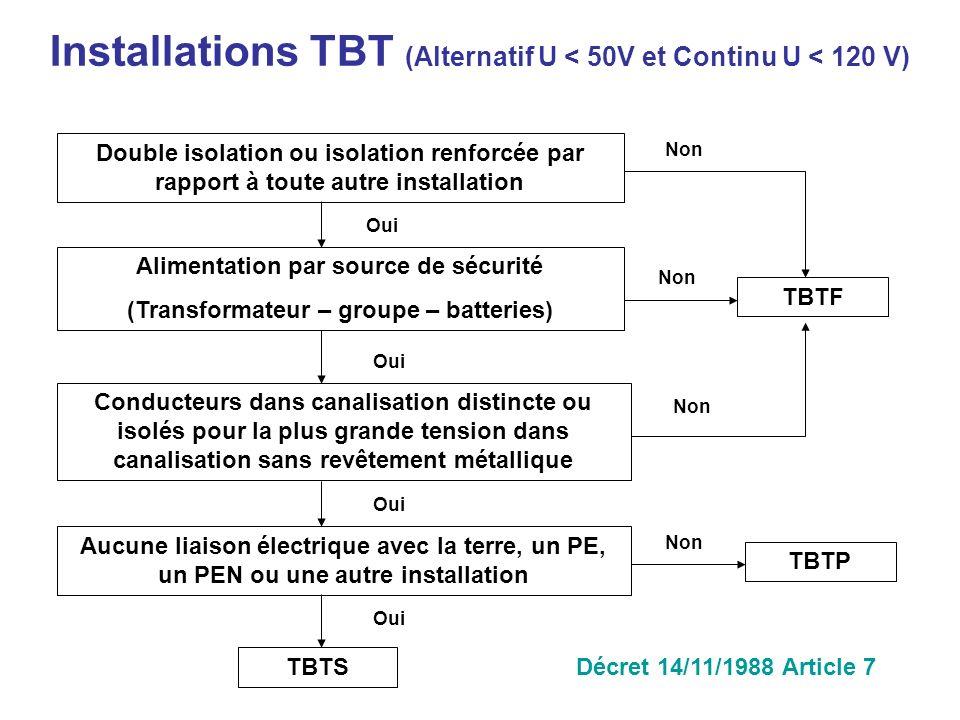 Installations TBT (Alternatif U < 50V et Continu U < 120 V) Double isolation ou isolation renforcée par rapport à toute autre installation Alimentatio