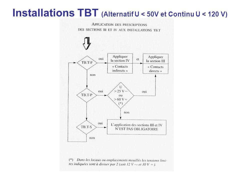 Installations TBT (Alternatif U < 50V et Continu U < 120 V)