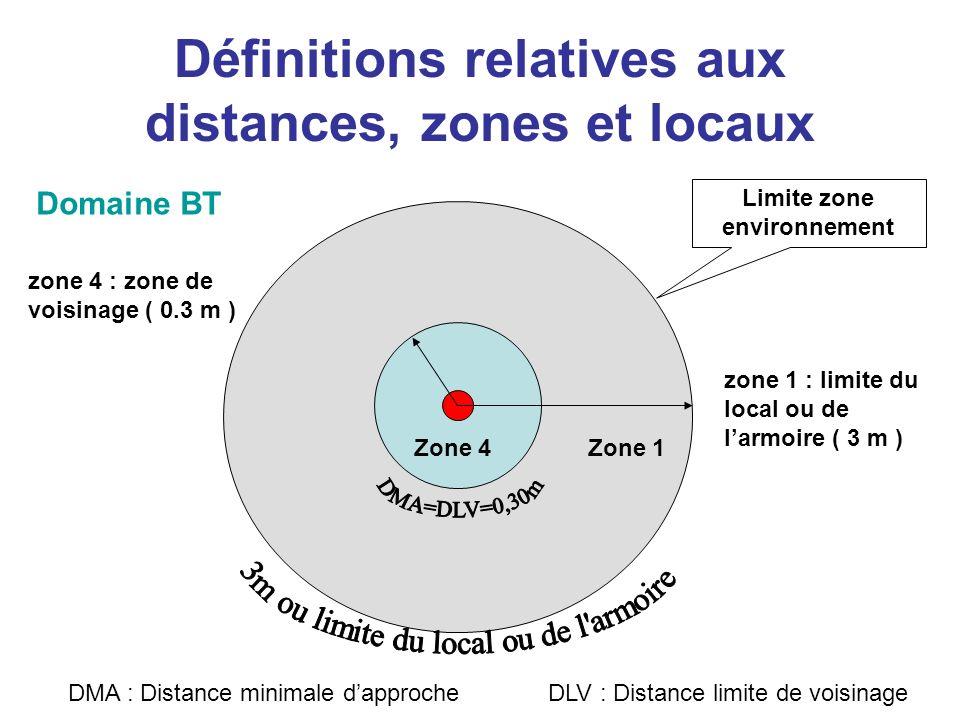 Définitions relatives aux distances, zones et locaux Zone 4Zone 1 zone 4 : zone de voisinage ( 0.3 m ) zone 1 : limite du local ou de larmoire ( 3 m )