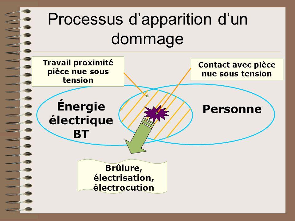 Énergie électrique BT Personne Contact avec pièce nue sous tension Brûlure, électrisation, électrocution Travail proximité pièce nue sous tension Proc