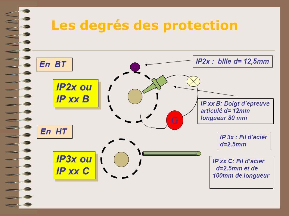 IP2x : bille d= 12,5mm IP xx B: Doigt dépreuve articulé d= 12mm longueur 80 mm IP2x ou IP xx B IP2x ou IP xx B IP3x ou IP xx C IP3x ou IP xx C IP 3x :