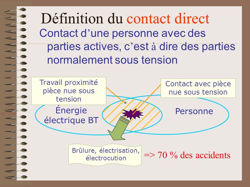 Contact d une personne avec des parties actives, c est à dire des parties normalement sous tension Énergie électrique BT Personne Contact avec pièce n
