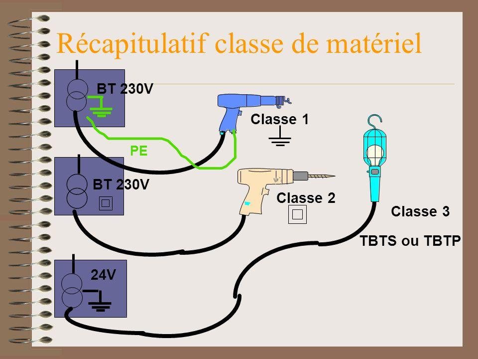 Classe 1 Classe 2 Classe 3 24V BT 230V PE TBTS ou TBTP Récapitulatif classe de matériel