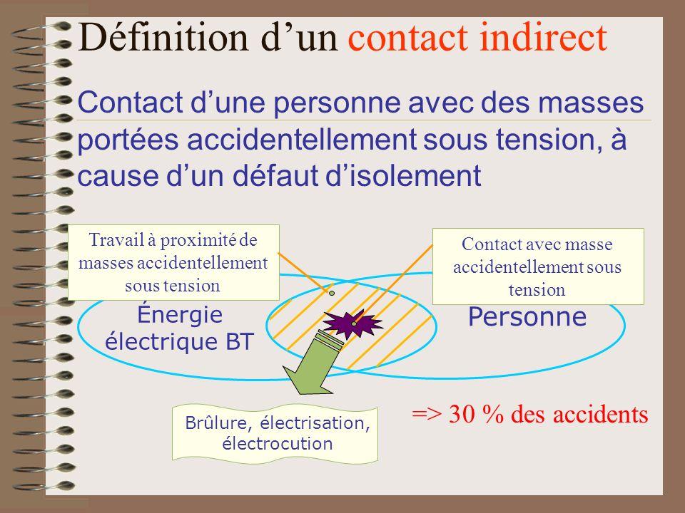 Énergie électrique BT Personne Contact avec masse accidentellement sous tension Brûlure, électrisation, électrocution Travail à proximité de masses ac