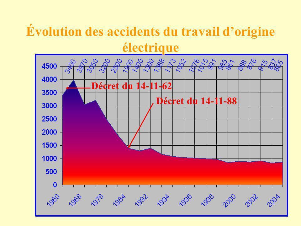 Décret du 14-11-88 Décret du 14-11-62 Évolution des accidents du travail dorigine électrique