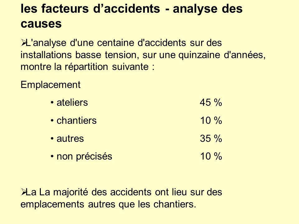 les facteurs daccidents - analyse des causes L'analyse d'une centaine d'accidents sur des installations basse tension, sur une quinzaine d'années, mon