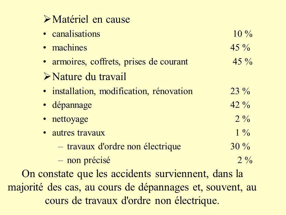 Matériel en cause canalisations 10 % machines 45 % armoires, coffrets, prises de courant 45 % Nature du travail installation, modification, rénovation