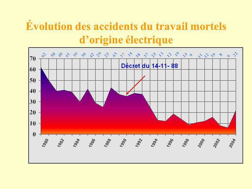 Évolution des accidents du travail mortels dorigine électrique
