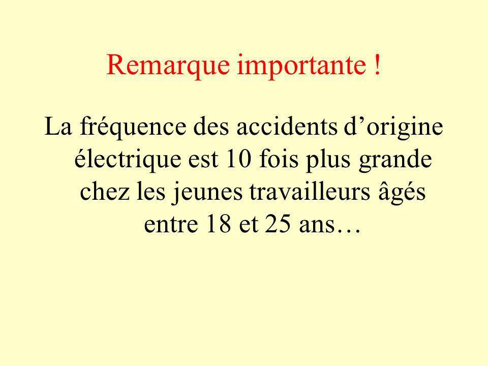 Remarque importante ! La fréquence des accidents dorigine électrique est 10 fois plus grande chez les jeunes travailleurs âgés entre 18 et 25 ans…