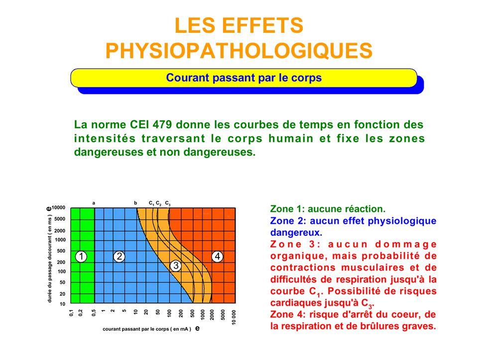LES EFFETS PHYSIOPATHOLOGIQUES