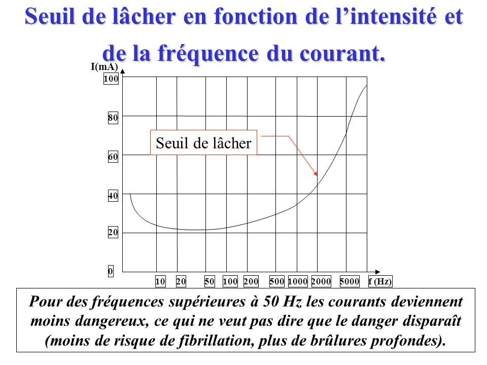 Seuil de lâcher en fonction de lintensité et de la fréquence du courant. Pour des fréquences supérieures à 50 Hz les courants deviennent moins dangere