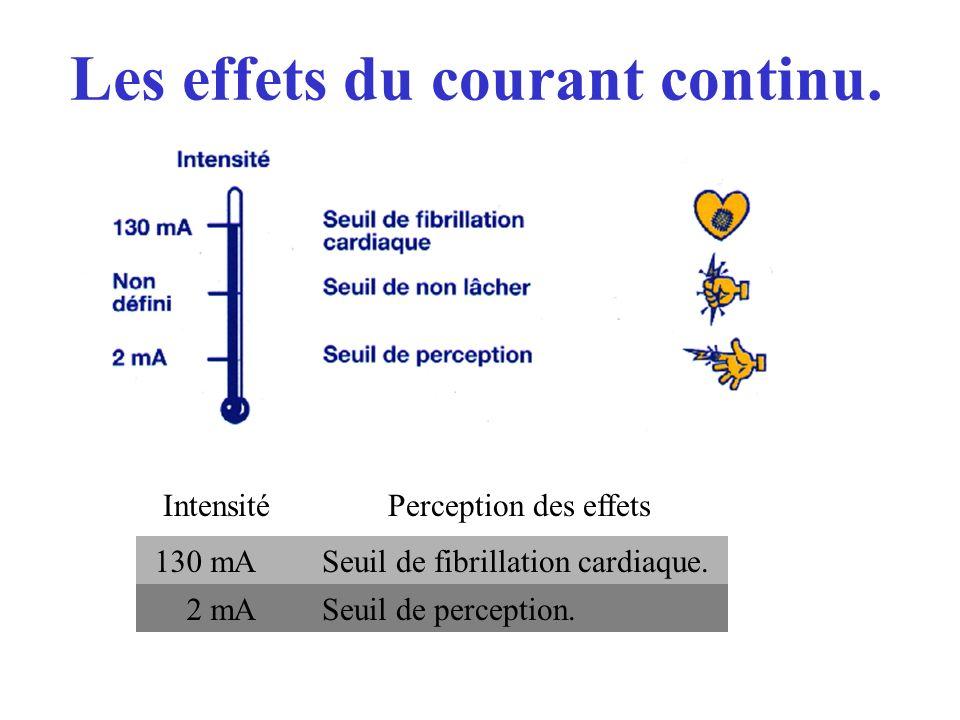Les effets du courant continu. IntensitéPerception des effets 130 mASeuil de fibrillation cardiaque. 2 mASeuil de perception.