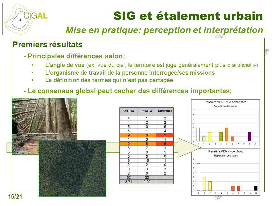 Présentation CIGAL - 5 décembre 2006 SIG et étalement urbain 16/21 Premiers résultats - Principales différences selon: Langle de vue (ex: vue du ciel,