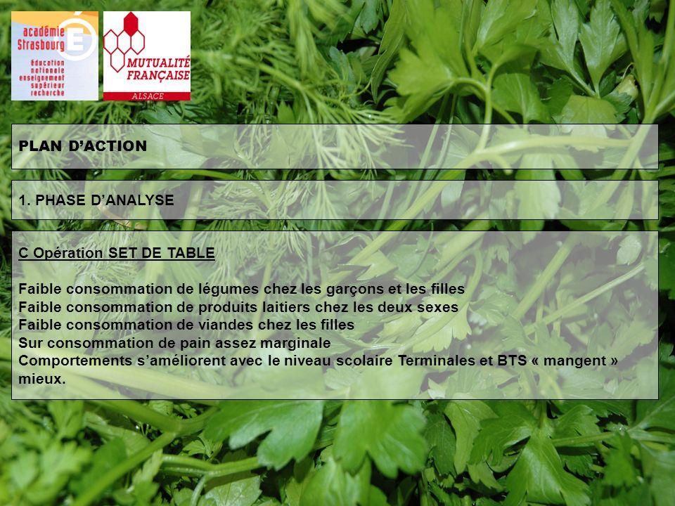 PLAN DACTION C Opération SET DE TABLE Faible consommation de légumes chez les garçons et les filles Faible consommation de produits laitiers chez les